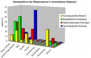 Beutespektrum weiblicher Wespenspinnen auf Probeflächen in verschiedenen mitteleuropäischer Regionen.