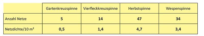 Anzahl der Netze und Netzdichte auf einer Probefläche in der Ruhraue